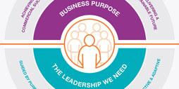 Cambridge Leadership Impact Model