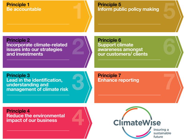 ClimateWise Principles new
