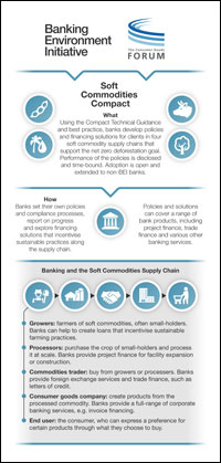 Soft Commodities Compact Infographic