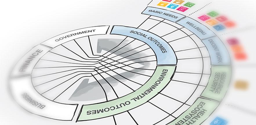 Sustainable Investment Framework