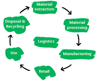 A standardised model for the sustainable value chain