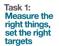 Measure the right things, set the right targets