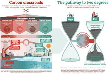 Carbon crossroads and Pathway to two degrees infographics