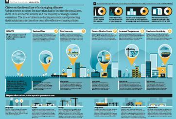 Cities infographic