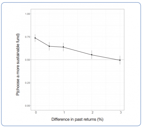 Proportion of participants choosing the more sustainable fund as its past returns are varied between zero and three per cent lower than the alternative fund (the y-axis represents the proportion of people choosing the sustainable fund option and