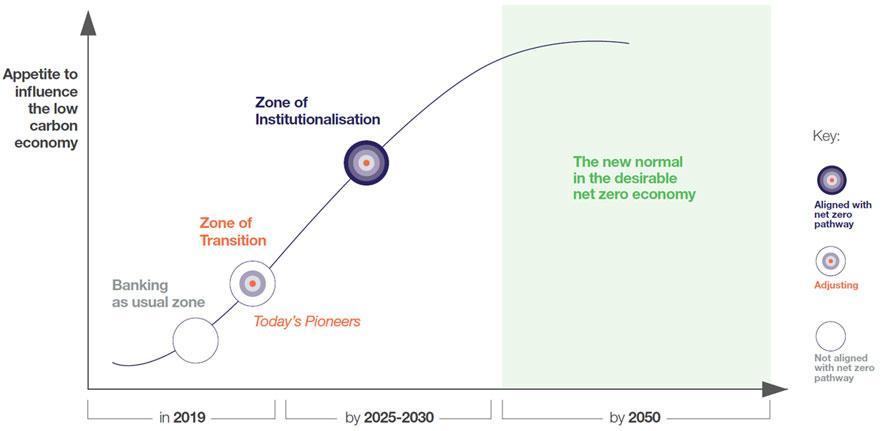 Bank 2030 model of change